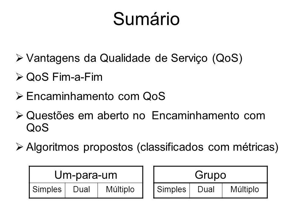 Materiais utilizados Tema é ainda objecto de I&D Artigo Survey of QoS de Pragyansmita Paul and S. V. Raghavan Adaptação e simplificação de apresentaçã