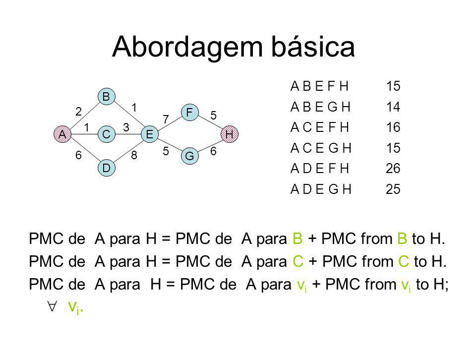 Percurso mais curto com o Algoritmo de Djikstra Dado um grafo ponderado G=(V,E), e um par de vértices v s e v d V qual é o percurso mais curto de v s
