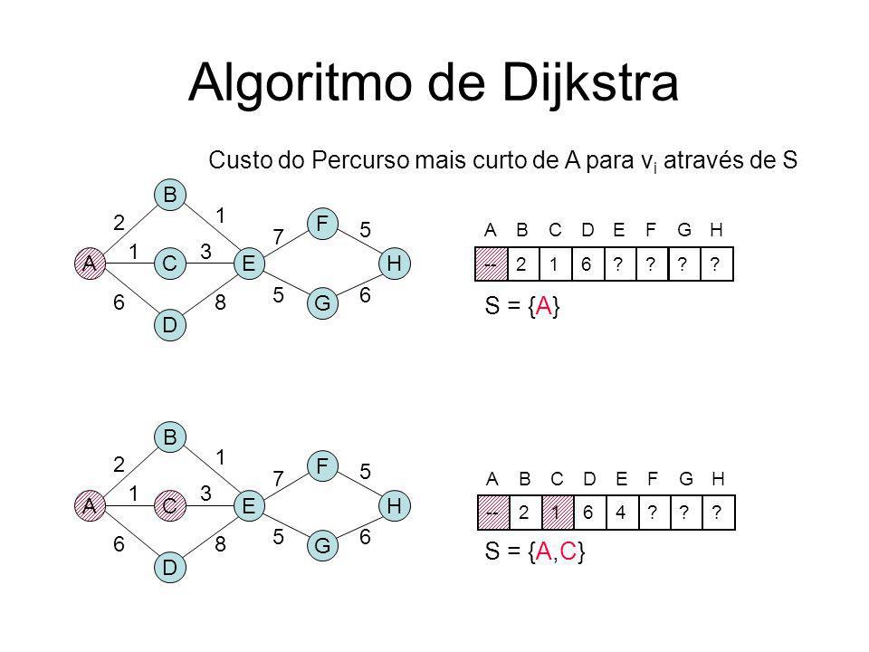 Algoritmo de Dijkstra para PMCs S = {0} /* Actual MST */ for i = 0 to n D[i] = M[0][i] /* Shortest path length from 0 to i */ end for for i = 1 to n-1