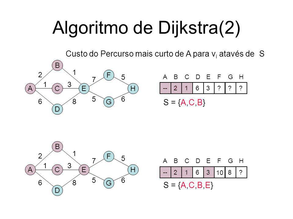 Algoritmo de Dijkstra A B D CE F G H 2 1 6 3 8 1 7 56 5 A B D CE F G H 2 1 6 3 8 1 7 56 5 S = {A} S = {A,C} Custo do Percurso mais curto de A para v i
