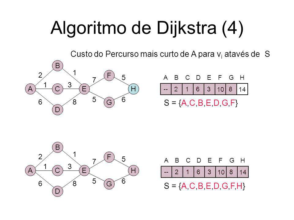 Algoritmo de Dijkstra(3) A B D CE F G H 2 1 6 3 8 1 7 56 5 A B D CE F G H 2 1 6 3 8 1 7 56 5 S = {A,C,B,E,D,G} S = {A,C,B,E,D} ABCDEFGH --2163 10 8? A