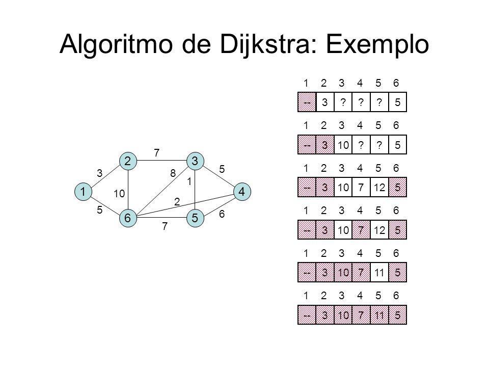 Algoritmo de Dijkstra (4) A B D CE F G H 2 1 6 3 8 1 7 56 5 A B D CE F G H 2 1 6 3 8 1 7 56 5 S = {A,C,B,E,D,G,F,H} S = {A,C,B,E,D,G,F} ABCDEFGH --216