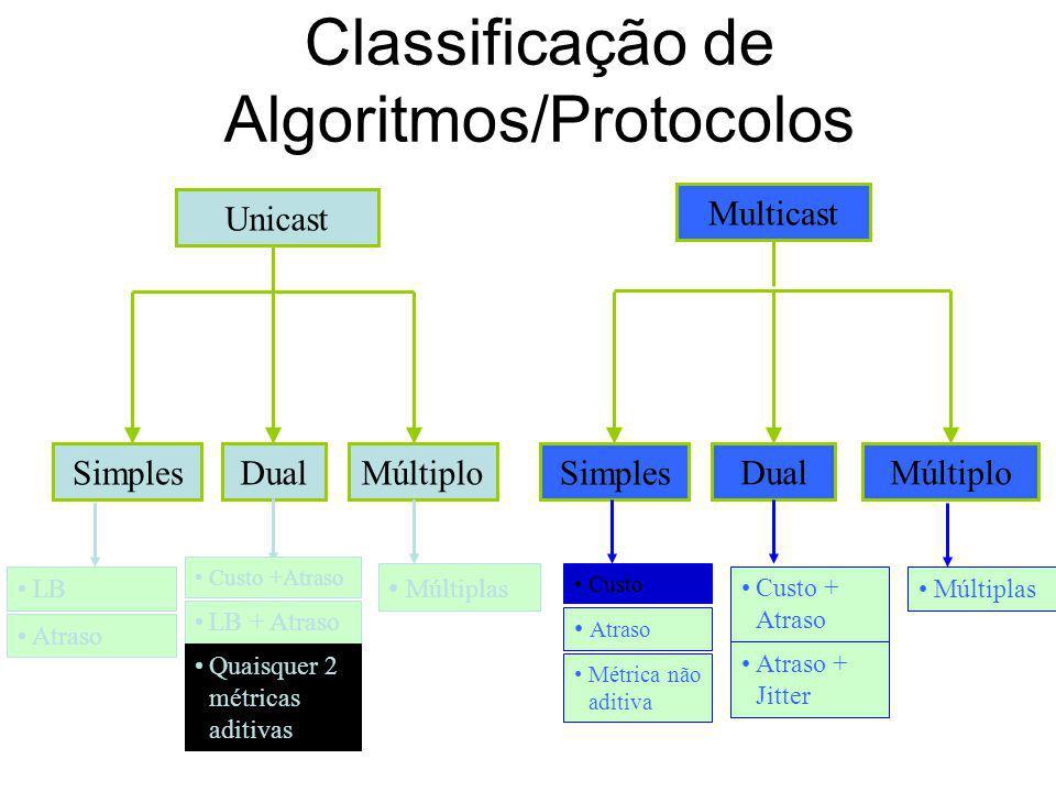 Encaminhamento Unicast com QoS Restrições de quaisquer duas métricas aditivas Combinação de métricas ponderadas de Jaffe propõe a minimização duma com