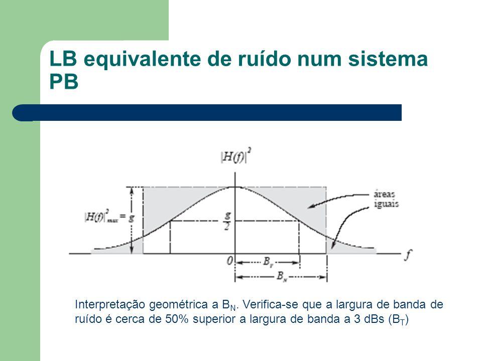 LB equivalente de ruído num sistema PB Interpretação geométrica a B N. Verifica-se que a largura de banda de ruído é cerca de 50% superior a largura d