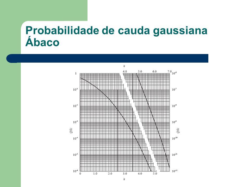 Probabilidade de cauda gaussiana Ábaco