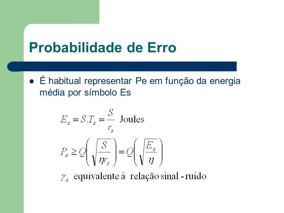 Probabilidade de Erro É habitual representar Pe em função da energia média por símbolo Es
