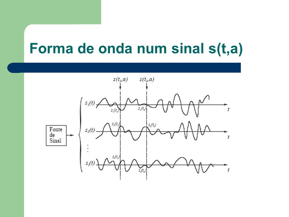 Sinais aleatórios Um processo aleatório s(t)=s(t,a) não é mais que uma família de variáveis aleatórias s(t1), s(t2), s(t3),....s(ti) – cujas funções densidade de probabilidade (fdp) descrevem o processo aleatório nos respectivos instantes de tempo