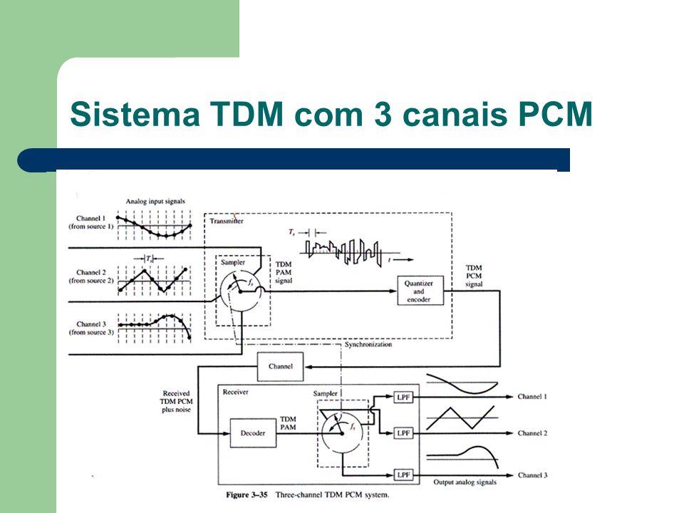 Sistema TDM com 3 canais PCM