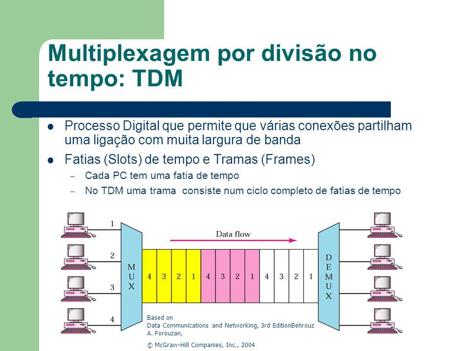 Multiplexagem por divisão no tempo: TDM Processo Digital que permite que várias conexões partilham uma ligação com muita largura de banda Fatias (Slot