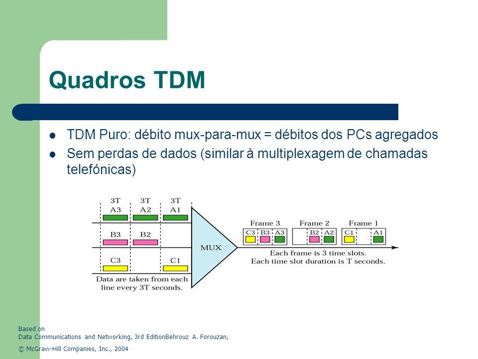 Quadros TDM TDM Puro: débito mux-para-mux = débitos dos PCs agregados Sem perdas de dados (similar à multiplexagem de chamadas telefónicas) Based on D