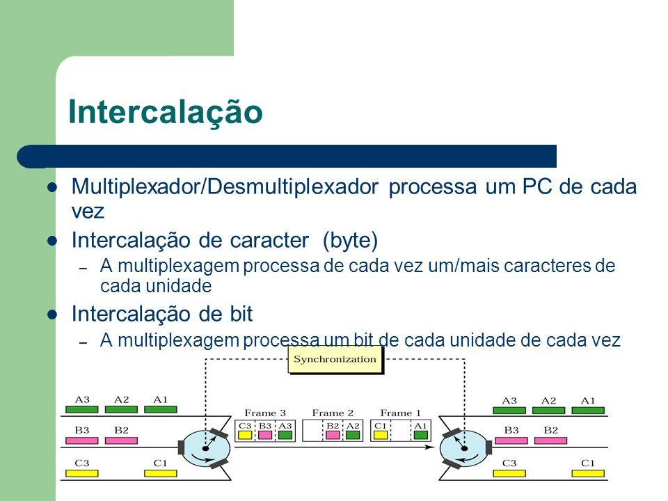 Intercalação Multiplexador/Desmultiplexador processa um PC de cada vez Intercalação de caracter (byte) – A multiplexagem processa de cada vez um/mais