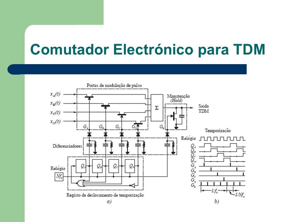Comutador Electrónico para TDM