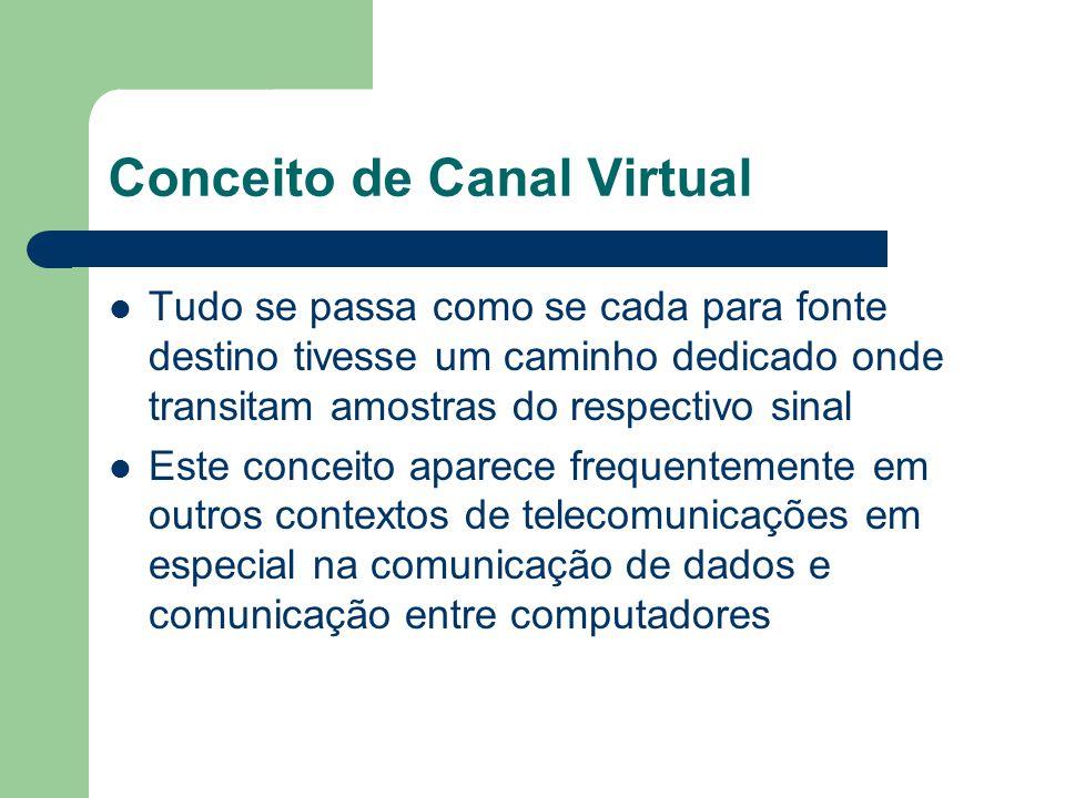 Conceito de Canal Virtual Tudo se passa como se cada para fonte destino tivesse um caminho dedicado onde transitam amostras do respectivo sinal Este c