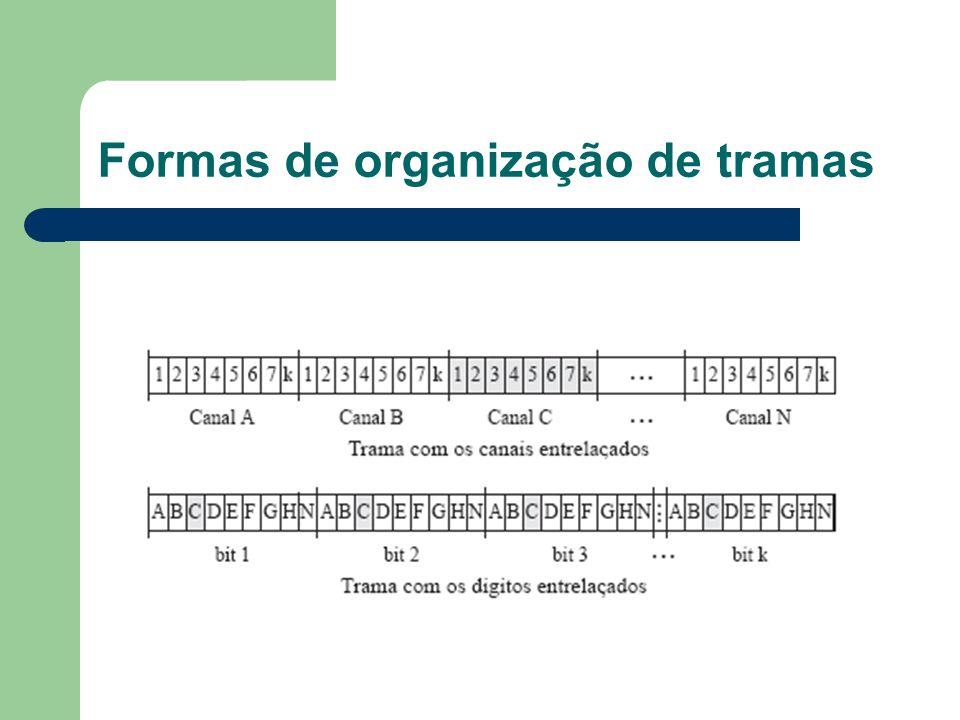 Formas de organização de tramas