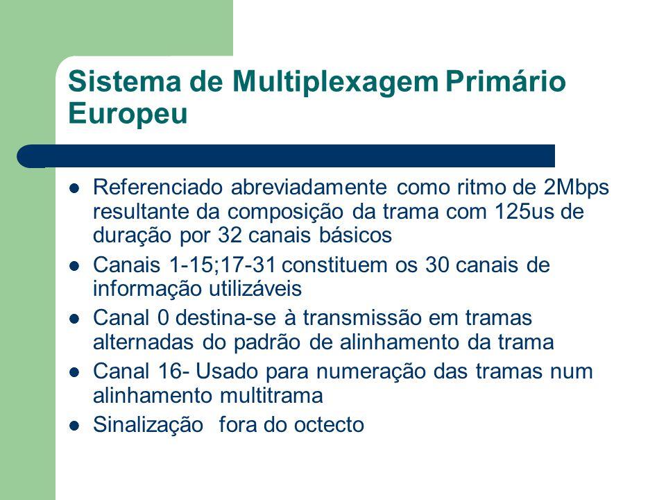 Sistema de Multiplexagem Primário Europeu Referenciado abreviadamente como ritmo de 2Mbps resultante da composição da trama com 125us de duração por 3