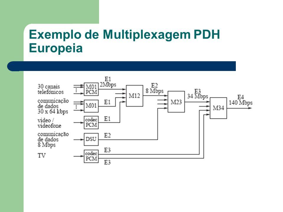 Exemplo de Multiplexagem PDH Europeia