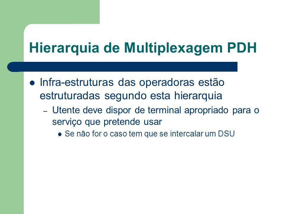 Hierarquia de Multiplexagem PDH Infra-estruturas das operadoras estão estruturadas segundo esta hierarquia – Utente deve dispor de terminal apropriado