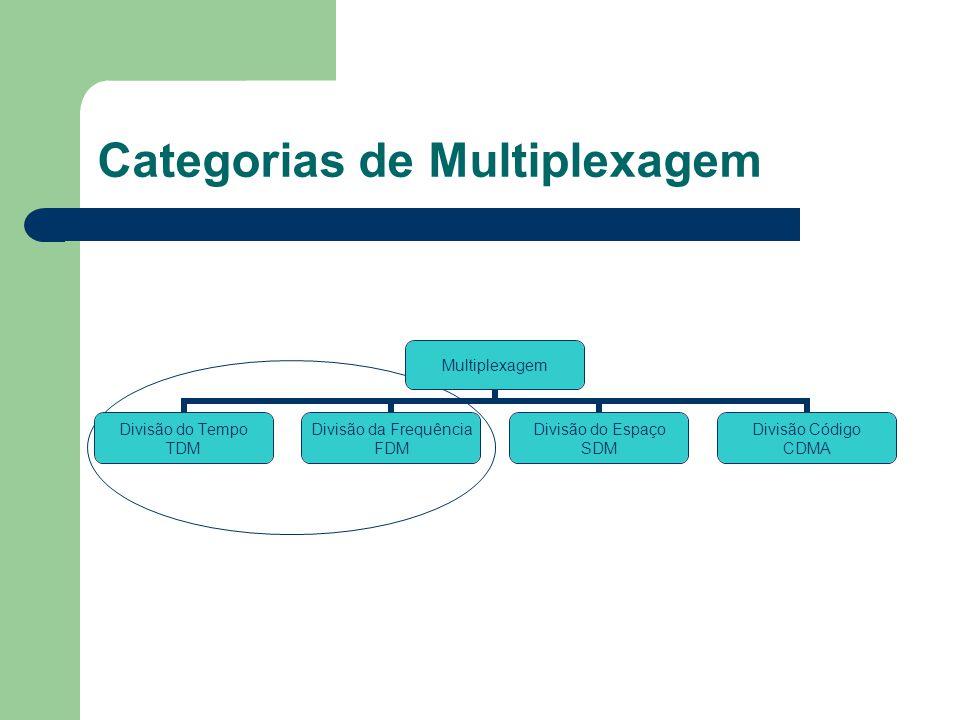 Categorias de Multiplexagem Multiplexagem Divisão do Tempo TDM Divisão da Frequência FDM Divisão do Espaço SDM Divisão Código CDMA