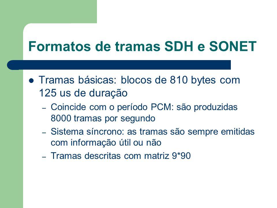 Formatos de tramas SDH e SONET Tramas básicas: blocos de 810 bytes com 125 us de duração – Coincide com o período PCM: são produzidas 8000 tramas por