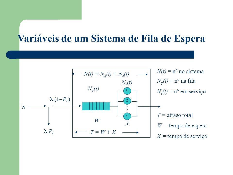 1 2 c X N q (t) N s (t) N(t) = N q (t) + N s (t) T = W + X W P b P b ) N(t) = nº no sistema N q (t) = nº na fila N s (t) = nº em serviço T = atraso to