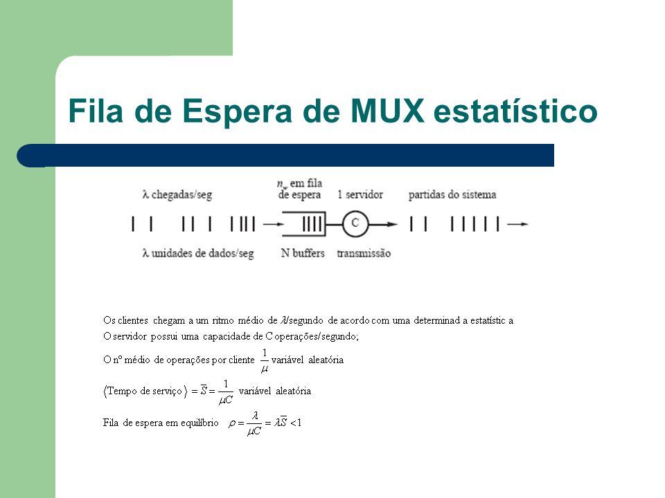 Fila de Espera de MUX estatístico