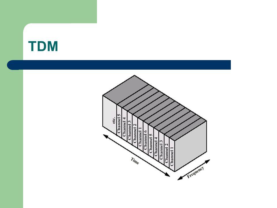 FDM: Multiplexagem por divisão da Frequência Atribui diferentes frequências analógicas a cada dispositivo ligado Tal como TDM puro Velocidade mux-mux- agregação velocidade de terminais Não há perdas de dados- transparente ao utilizador Canais separdos por banda de guarda