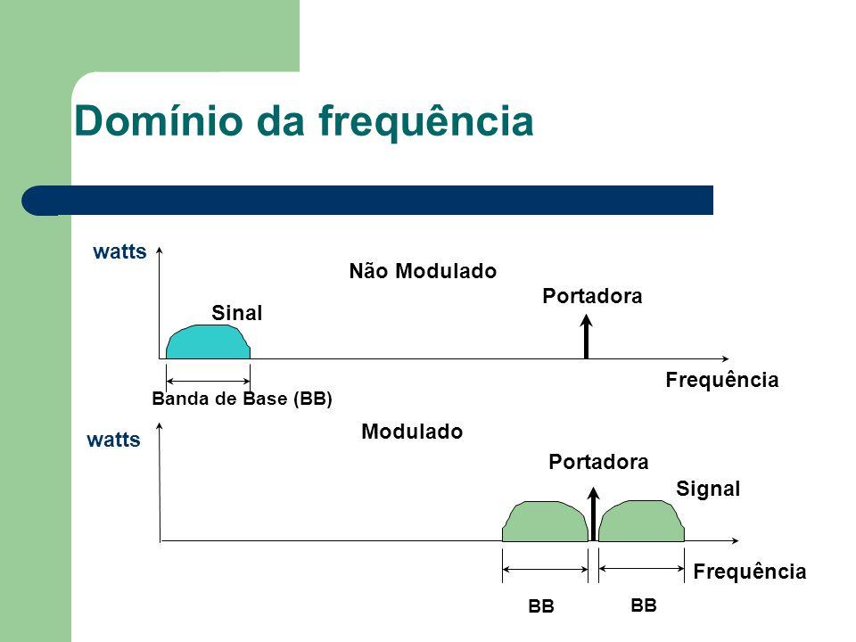 Domínio da frequência Não Modulado Frequência Sinal Portadora watts Banda de Base (BB) Modulado Frequência Signal Portadora BB watts BB