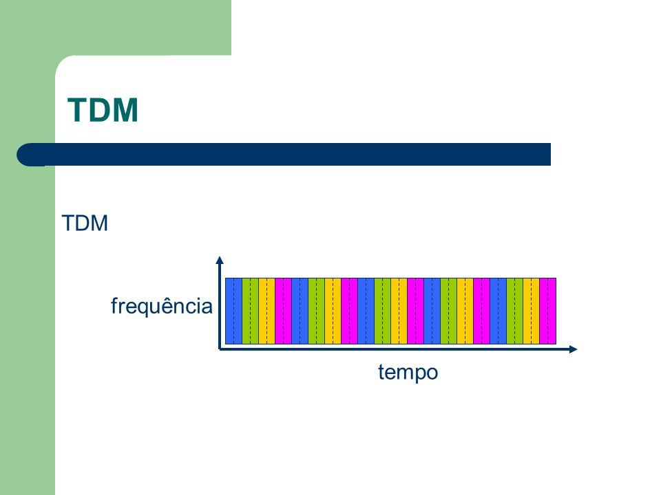 Organização das Tramas Constituída pela multiplexagem no tempo de N canais de K bits – 2 organizações Canais entrelaçados Dígitos entrelaçados