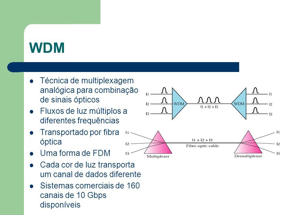 WDM Técnica de multiplexagem analógica para combinação de sinais ópticos Fluxos de luz múltiplos a diferentes frequências Transportado por fibra óptic