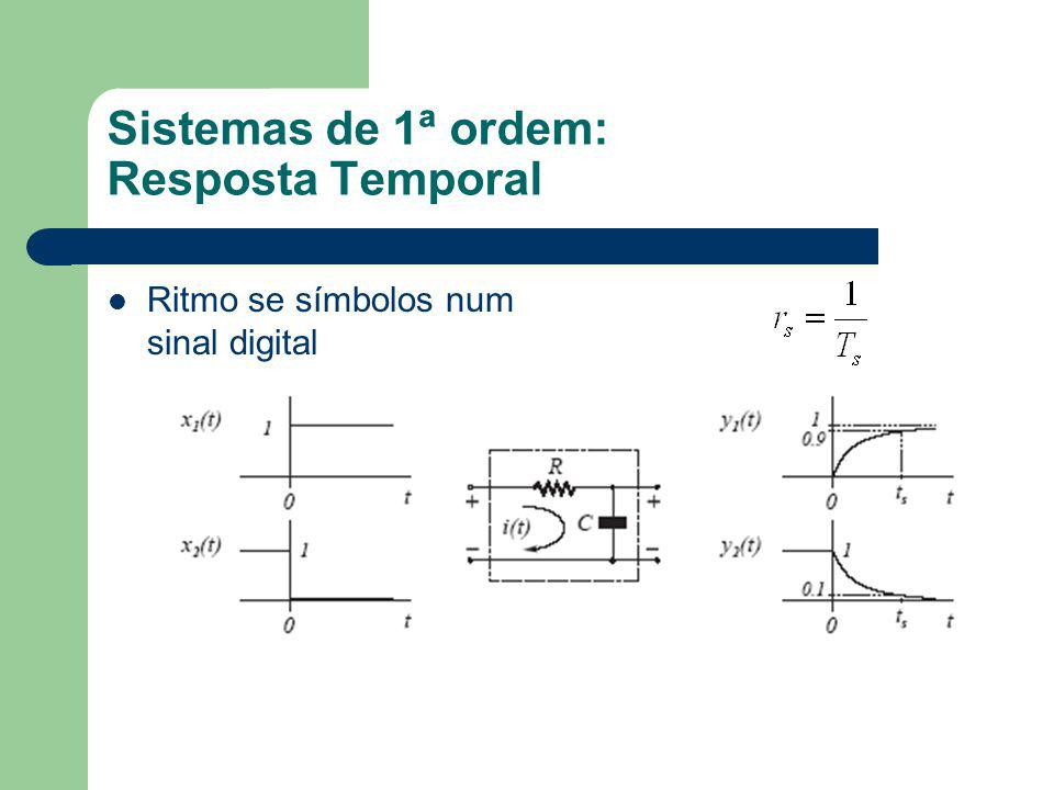 Sistemas de 1ª ordem: Resposta Temporal Ritmo se símbolos num sinal digital