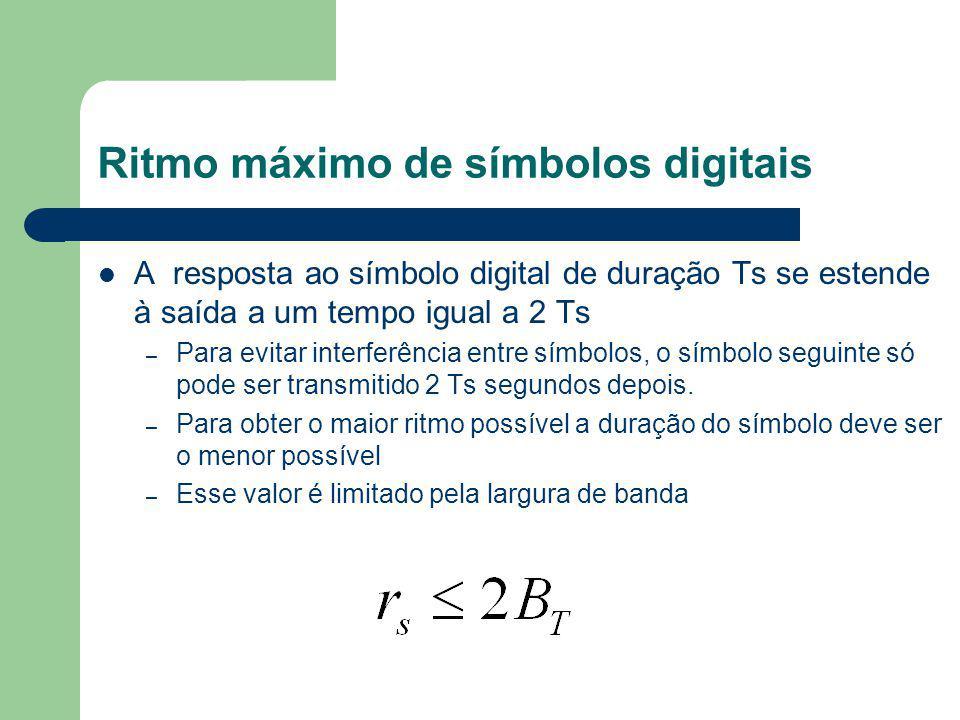 Ritmo máximo de símbolos digitais A resposta ao símbolo digital de duração Ts se estende à saída a um tempo igual a 2 Ts – Para evitar interferência e
