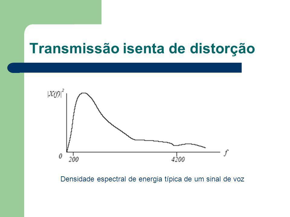 Transmissão isenta de distorção Densidade espectral de energia típica de um sinal de voz