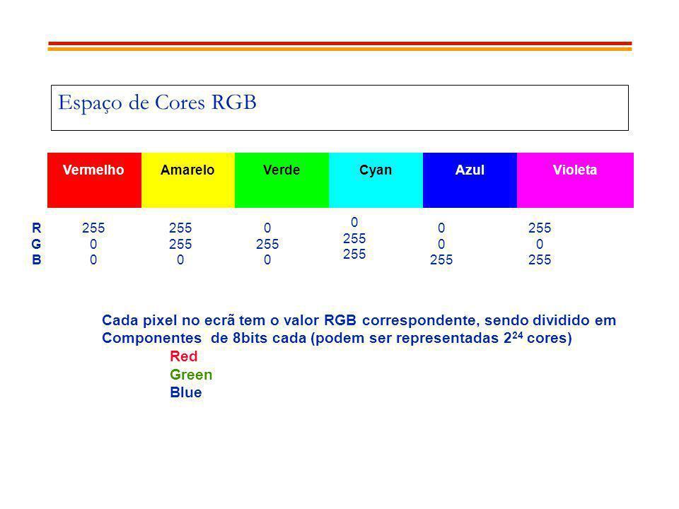 Espaço de Cores RGB VermelhoAmareloVerdeCyanAzulVioleta RGBRGB 255 0 0 255 255 0 0 255 0 0 255 255 0 0 255 255 0 255 Cada pixel no ecrã tem o valor RG
