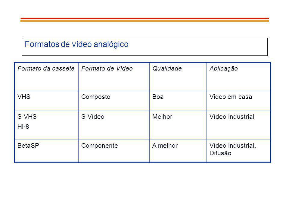 Formatos de vídeo analógico Formato da casseteFormato de VídeoQualidadeAplicação VHSCompostoBoaVideo em casa S-VHS Hi-8 S-VídeoMelhorVídeo industrial