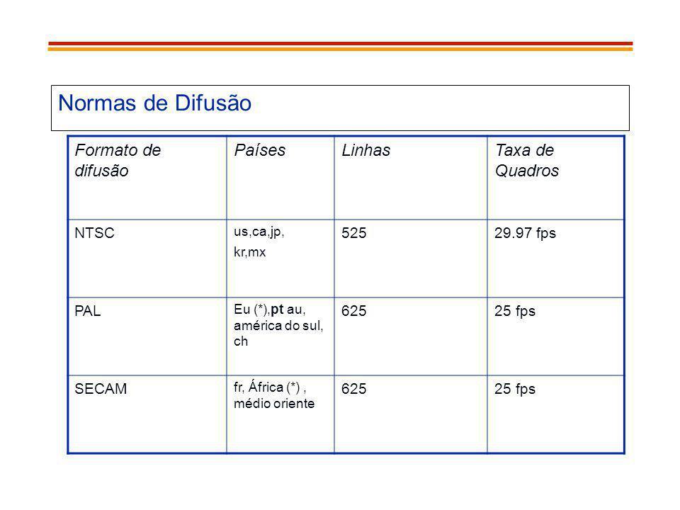Normas de Difusão Formato de difusão PaísesLinhasTaxa de Quadros NTSC us,ca,jp, kr,mx 52529.97 fps PAL Eu (*),pt au, américa do sul, ch 62525 fps SECA