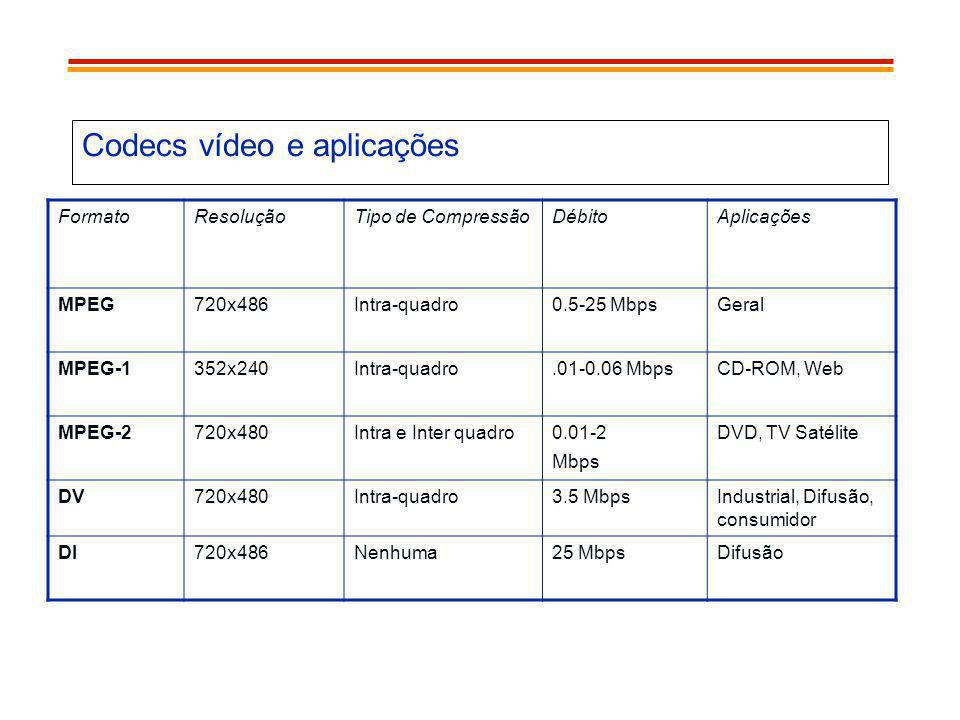Codecs vídeo e aplicações FormatoResoluçãoTipo de CompressãoDébitoAplicações MPEG720x486Intra-quadro0.5-25 MbpsGeral MPEG-1352x240Intra-quadro.01-0.06