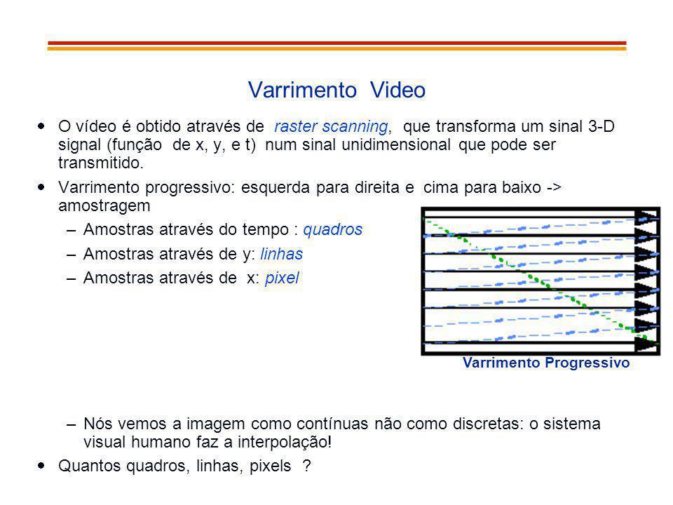 Varrimento Video O vídeo é obtido através de raster scanning, que transforma um sinal 3-D signal (função de x, y, e t) num sinal unidimensional que po