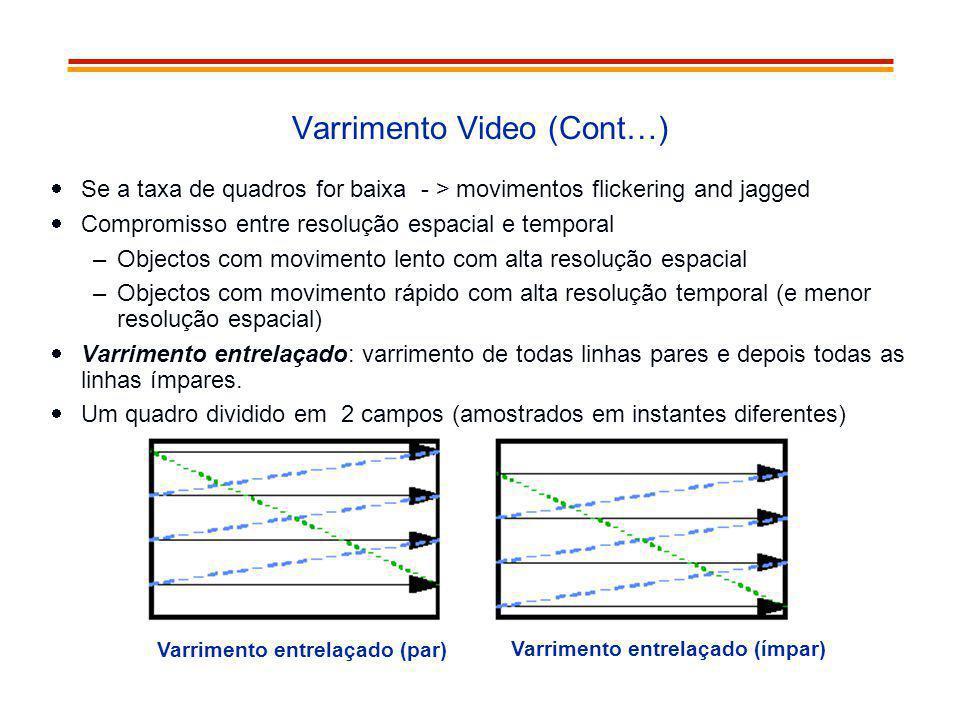 Varrimento Video (Cont…) Se a taxa de quadros for baixa - > movimentos flickering and jagged Compromisso entre resolução espacial e temporal –Objectos