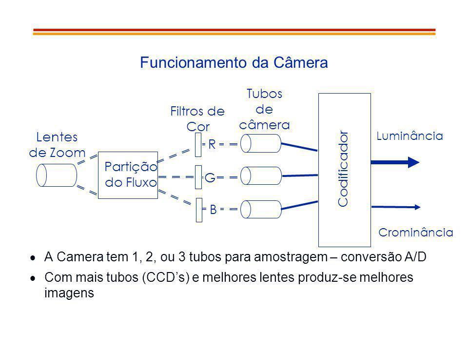 Funcionamento da Câmera A Camera tem 1, 2, ou 3 tubos para amostragem – conversão A/D Com mais tubos (CCDs) e melhores lentes produz-se melhores image