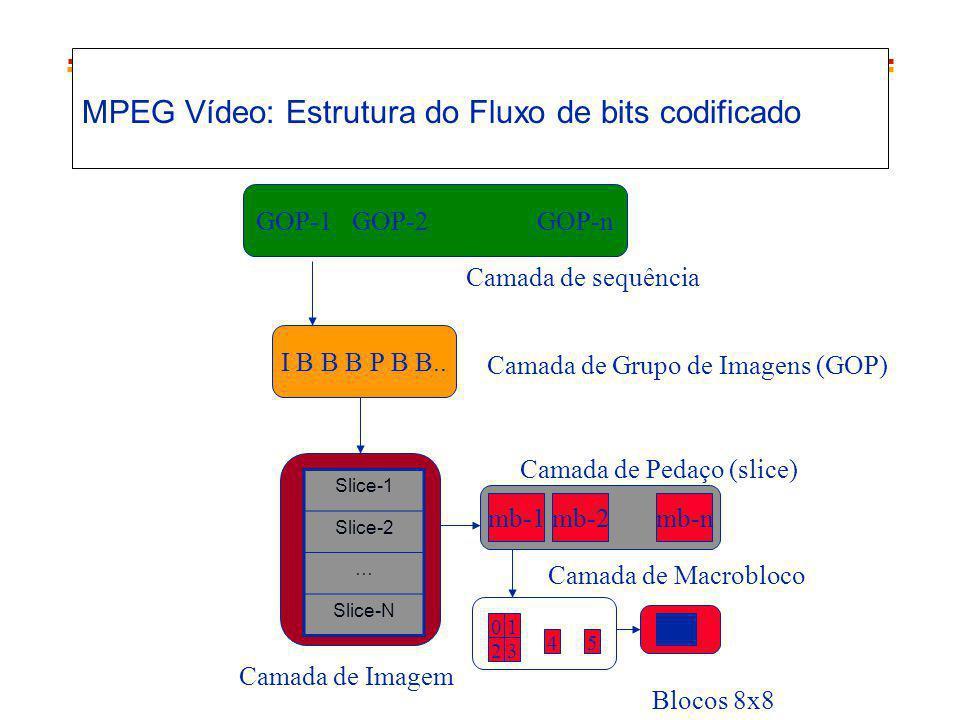 MPEG Vídeo: Estrutura do Fluxo de bits codificado GOP-1GOP-2GOP-n I B B B P B B.. Slice-1 Slice-2 … Slice-N mb-1mb-2mb-n 01 23 45 Camada de sequência