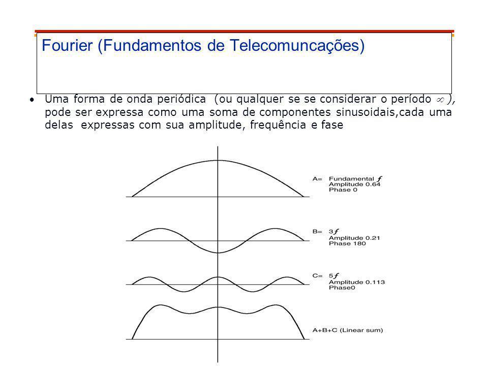 Fourier (Fundamentos de Telecomuncações) Uma forma de onda periódica (ou qualquer se se considerar o período ), pode ser expressa como uma soma de com