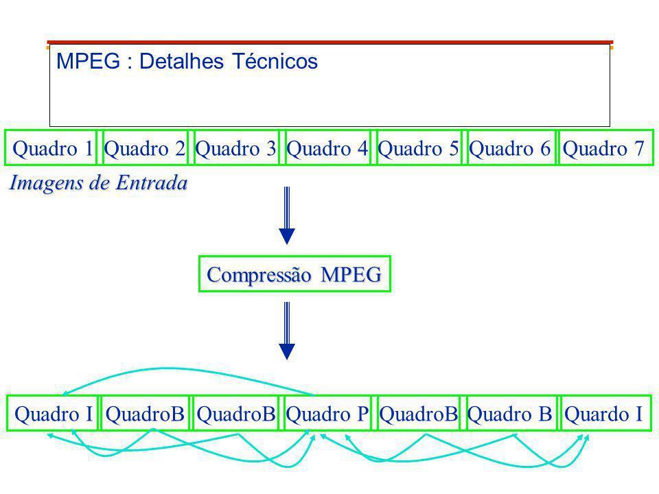 MPEG : Detalhes Técnicos Quadro 1Quadro 2Quadro 3Quadro 4Quadro 5Quadro 6Quadro 7 Imagens de Entrada Compressão MPEG Quadro IQuadroB Quadro PQuadroB Q