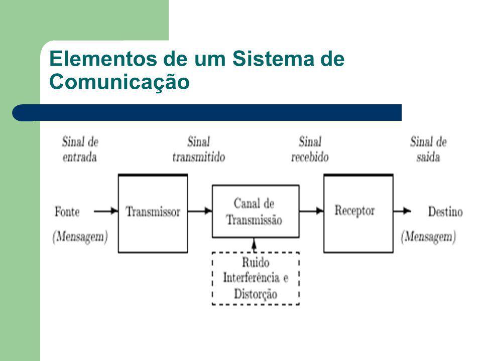 Elementos de um Sistema de Comunicação