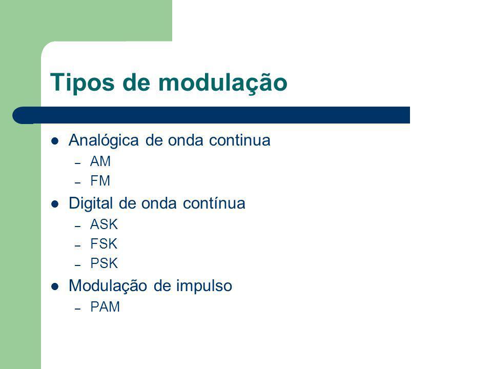Tipos de modulação Analógica de onda continua – AM – FM Digital de onda contínua – ASK – FSK – PSK Modulação de impulso – PAM
