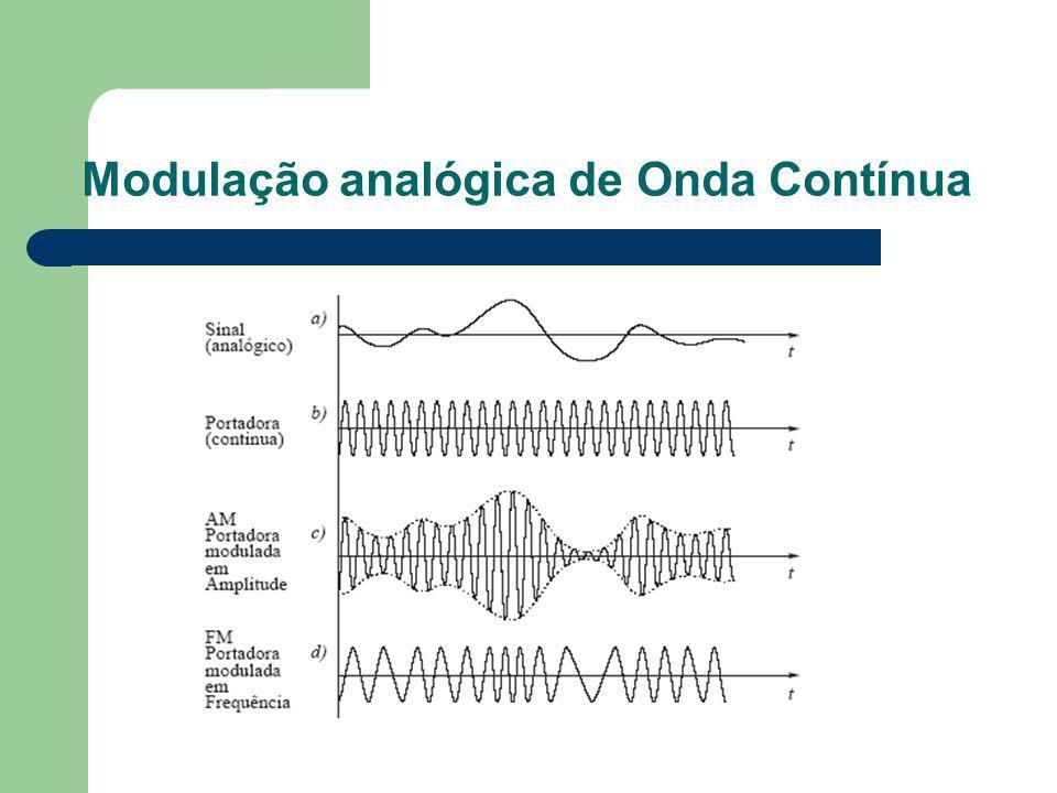 Modulação analógica de Onda Contínua