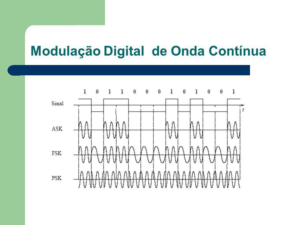 Modulação Digital de Onda Contínua
