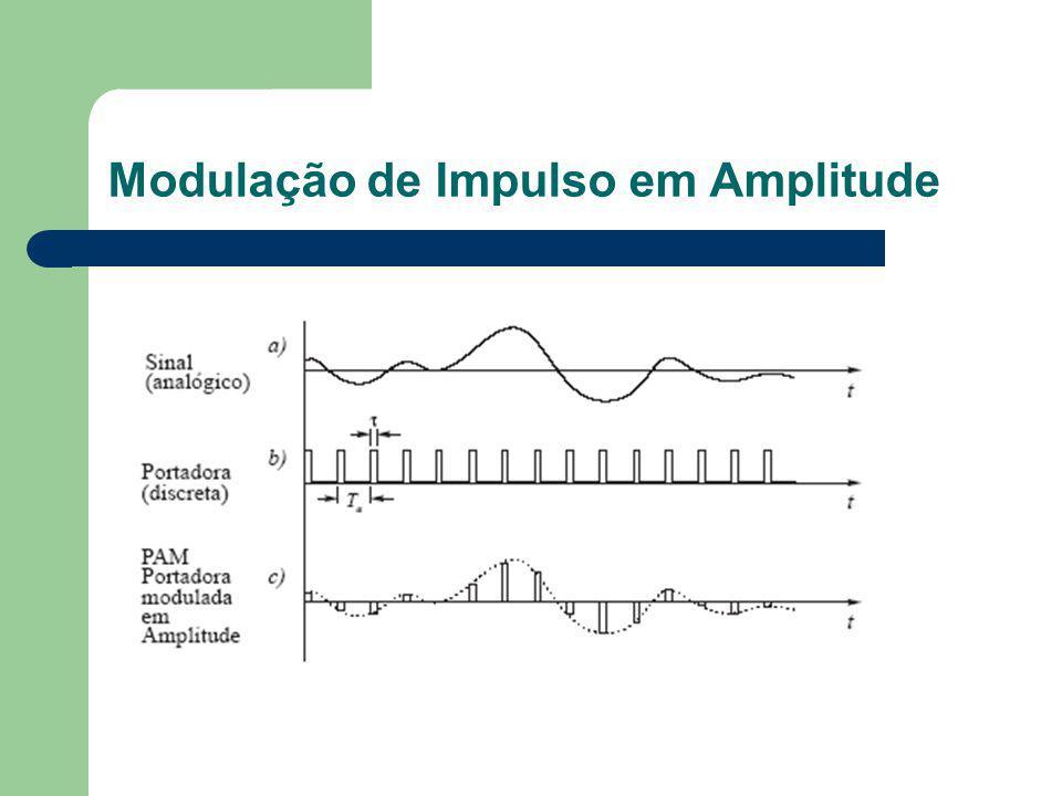 Modulação de Impulso em Amplitude