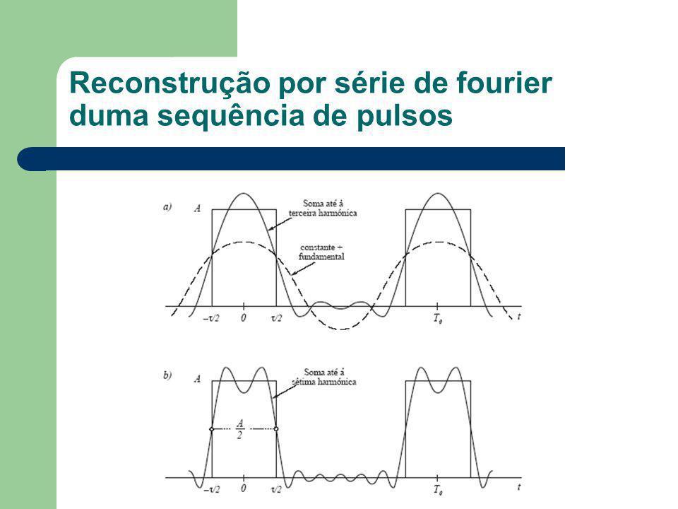 Exemplo 2.1 Esquematizar o espectro de amplitude de uma sequência de pulsos rectangulares para cada um dos seguintes casos.