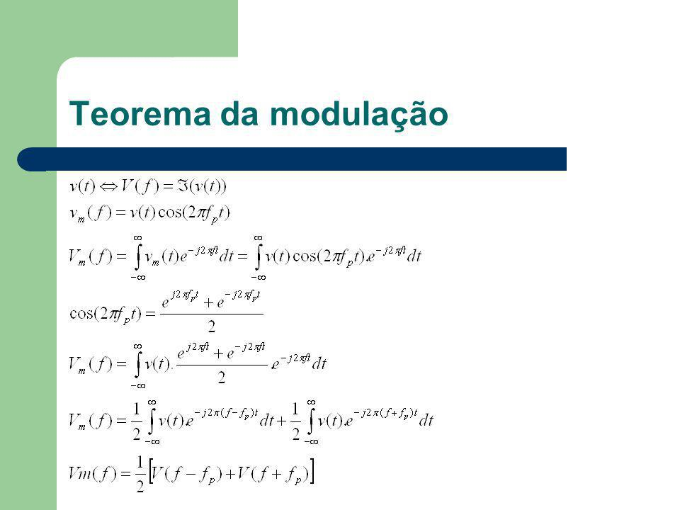Teorema da modulação