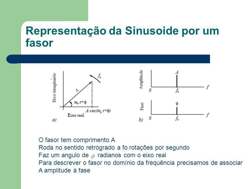 Representação da Sinusoide por um fasor O fasor tem comprimento A Roda no sentido retrógrado a fo rotações por segundo Faz um angulo de radianos com o